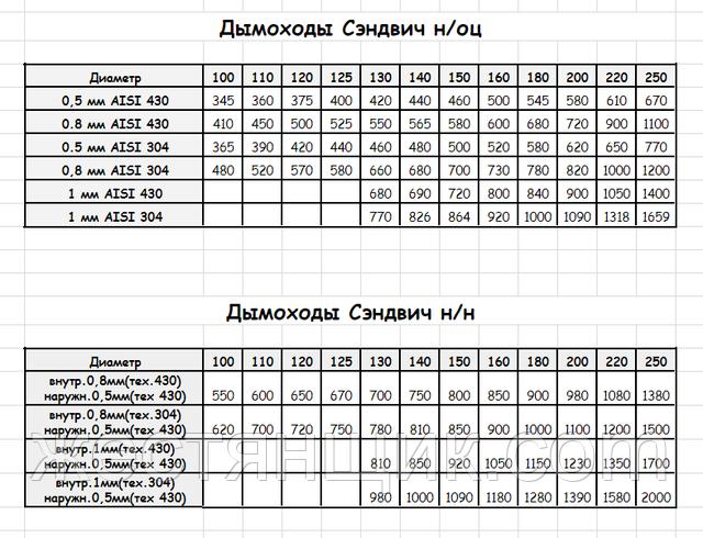 Цены дымоходные трубы