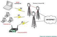 Частотные диапазоны LTE