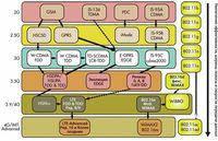Перспективное развитие рынка беспроводной связи