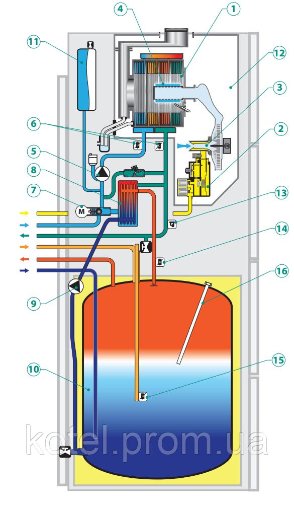 Схема газового конденсационного котла Vaillant Eco Compact VSС 25 кВт