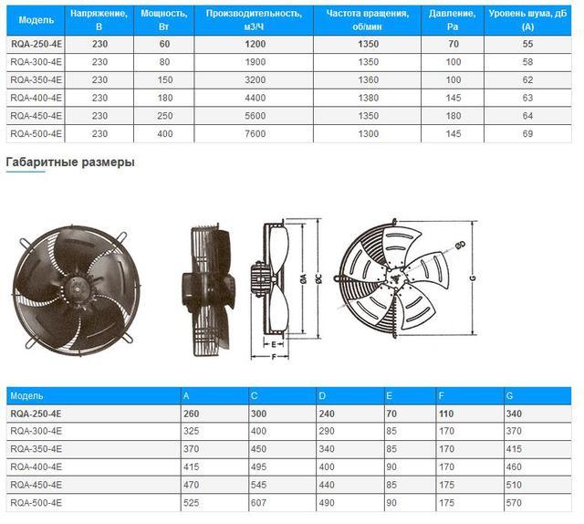 Вентилятор внешнего блока размеры фото характеристики осевых вентиляторов