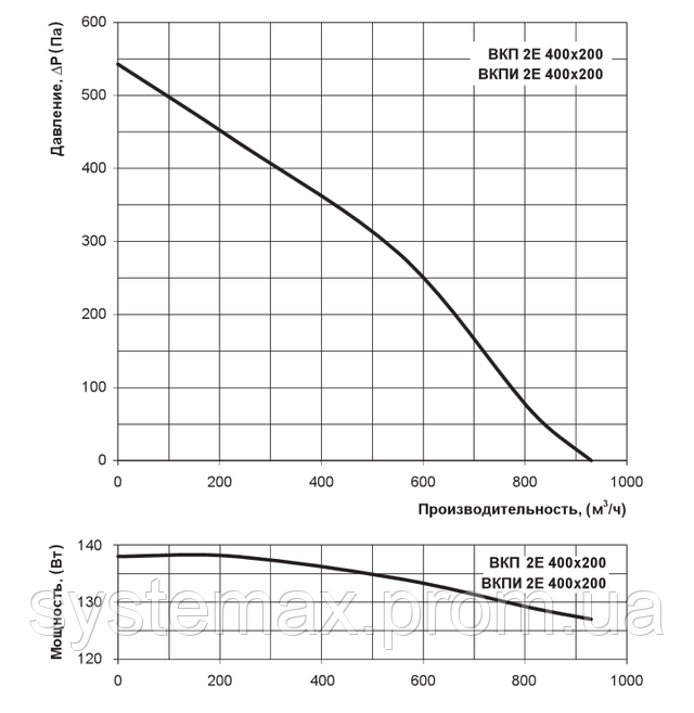 Аэродинамические характеристики Вентс ВКП 2Е 400х200 (аэродинамика, диаграмма)