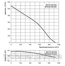 ВЕНТС ВКП 2Е 400х200 (VENTS VKP 2E 400x200) - вентилятор канальный прямоугольный, фото 2