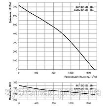 ВЕНТС ВКП 2Е 500х250 (VENTS VKP 2E 500x250) - вентилятор канальный прямоугольный, фото 2