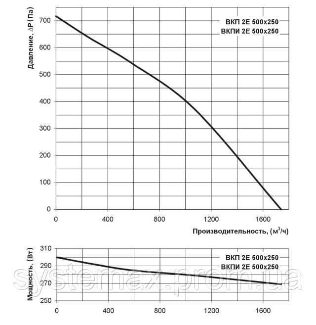 Аэродинамические характеристики Вентс ВКП 2Е 500х250 (аэродинамика, диаграмма)