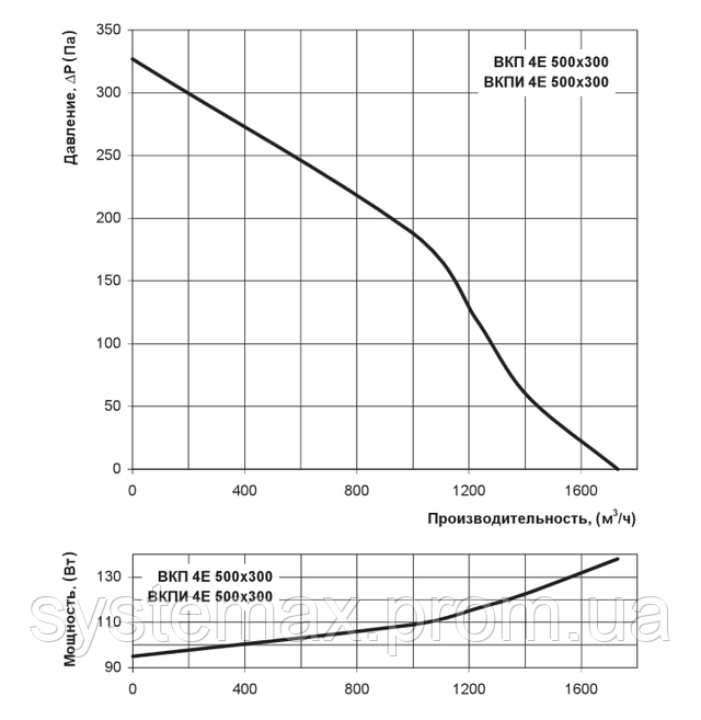 Аэродинамические характеристики Вентс ВКП 4Е 500х300 (аэродинамика, диаграмма)
