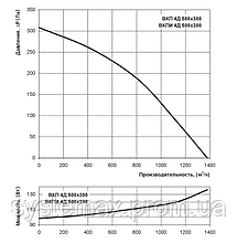 ВЕНТС ВКП 4Д 500х300 (VENTS VKP 4D 500x300) - вентилятор канальный прямоугольный, фото 2