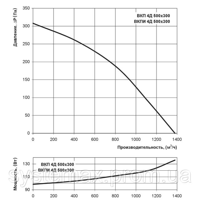 Аэродинамические характеристики Вентс ВКП 4Д 500х300 (аэродинамика, диаграмма)