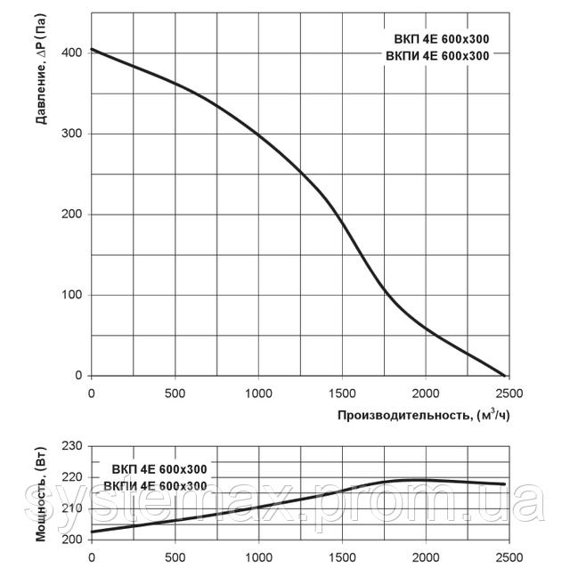 Аэродинамические характеристики Вентс ВКП 4Е 600х300 (аэродинамика, диаграмма)