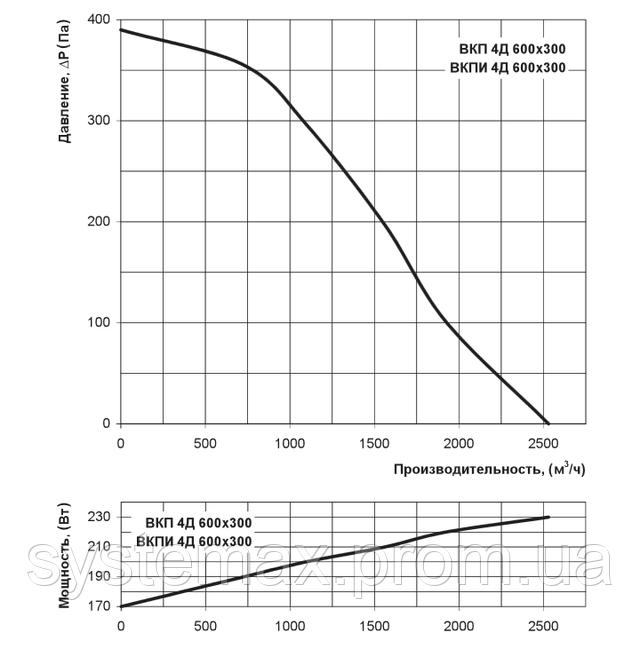 Аэродинамические характеристики Вентс ВКП 4Д 600х300 (аэродинамика, диаграмма)