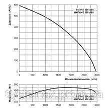 ВЕНТС ВКП 4Е 600х350 (VENTS VKP 4E 600x350) - вентилятор канальный прямоугольный, фото 2
