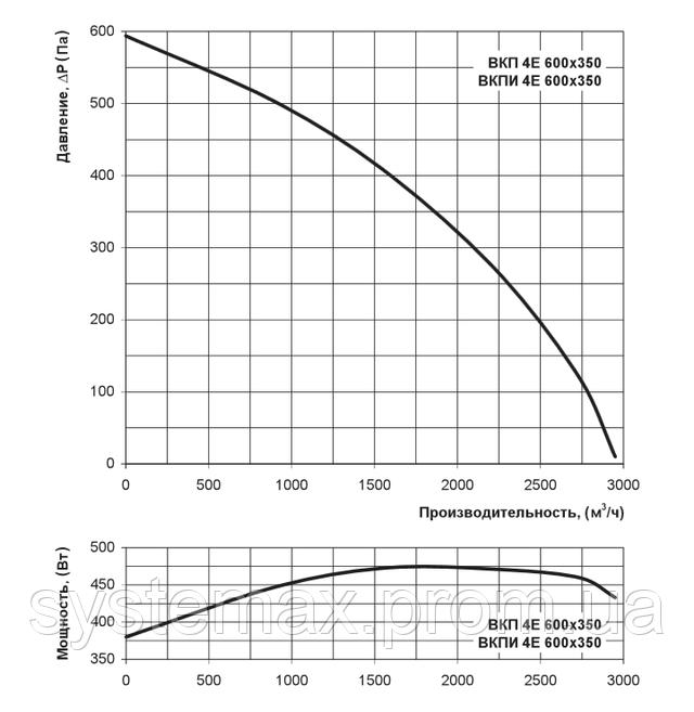 Аэродинамические характеристики Вентс ВКП 4Е 600х350 (аэродинамика, диаграмма)