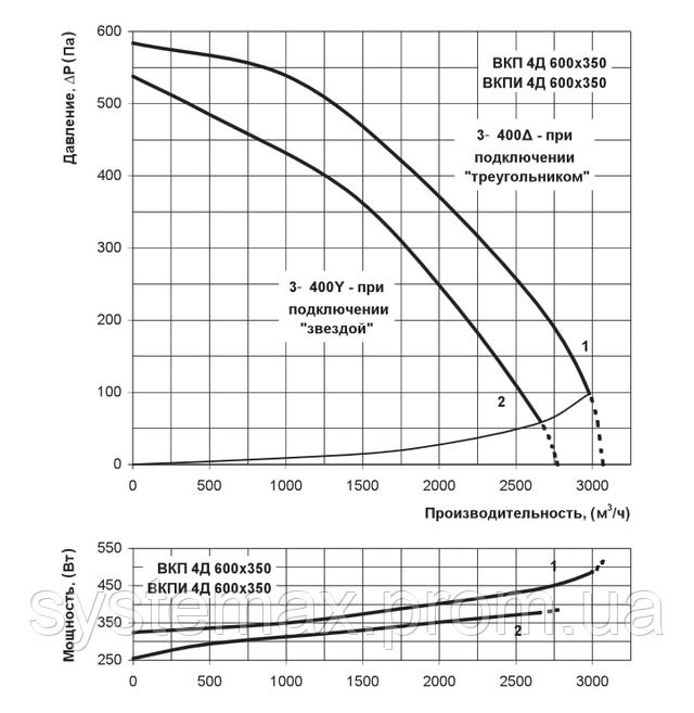 Аэродинамические характеристики Вентс ВКП 4Д 600х350 (аэродинамика, диаграмма)