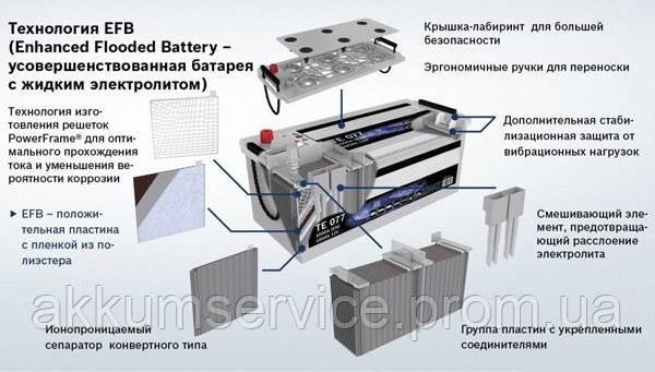 Технологія EFB