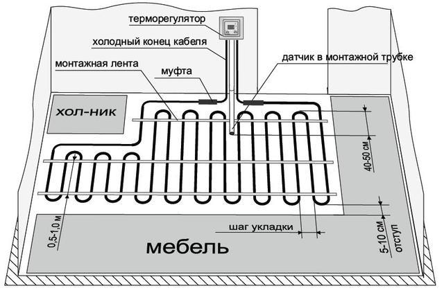 укладка нагревательного кабеля EXTHERM ETС ECO