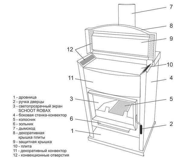 ОВ-120 Теплодар схема