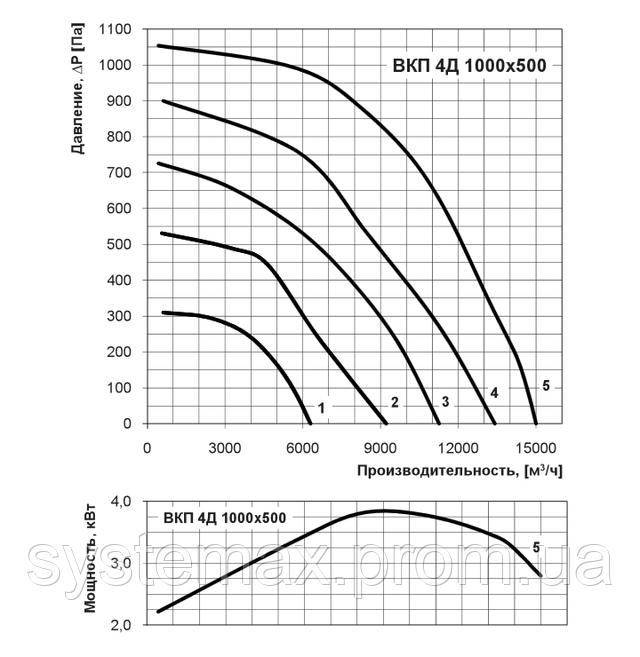 Аєродинамические характеристики Вентс ВКП 4Д 1000х500 (диаграма, аєродинамика)