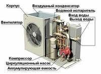 Чиллеры для охлаждення воды с воздушным охлаждением конденсатора