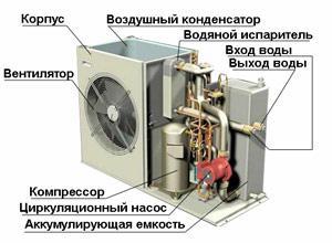 Чиллер для охлаждения установок ТВЧ