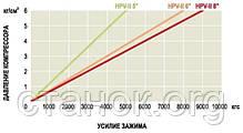 "Homge HPV 2 6"" тиски пневматические с повышенным зажимающим усилием прецизионные для станков с ЧПУ, фото 2"