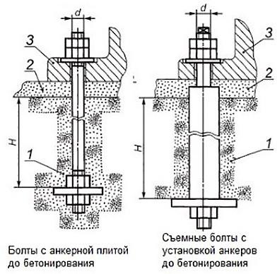 Пример установкифундаментального болта поГОСТ 24379.1-80 тип 2