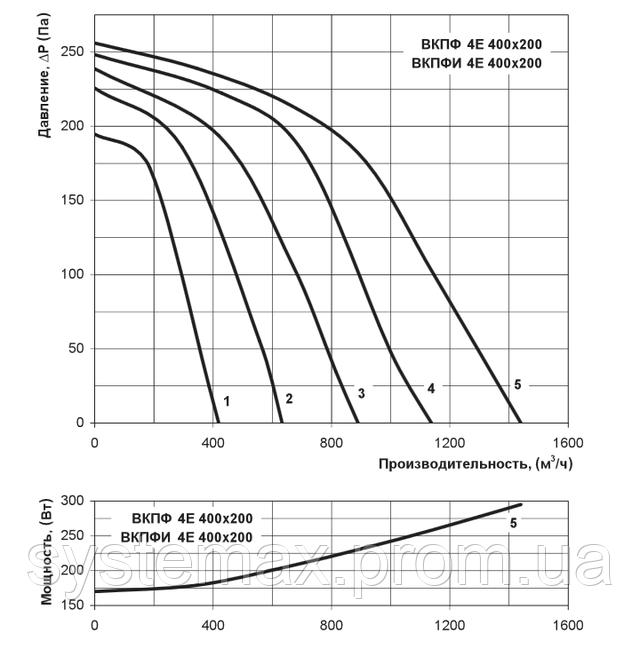 Аэродинамические характеристики Вентс ВКПФ 4Е 400х200 (аэродинамика, диаграмма)