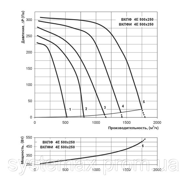 Аэродинамические характеристики Вентс ВКПФ 4Е 500х250 (аэродинамика, диаграмма)
