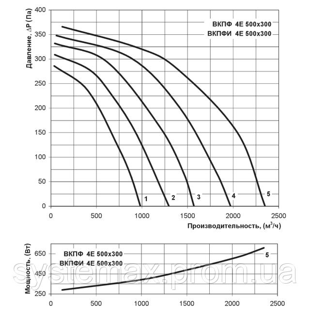 Аэродинамические характеристики Вентс ВКПФ 4Е 500х300 (аэродинамика, диаграмма)