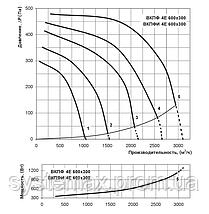 ВЕНТС ВКПФ 4Е 600х300 (VENTS VKPF 4E 600x300) - вентилятор канальный прямоугольный , фото 2