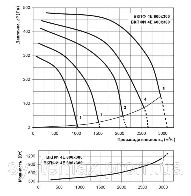 Аэродинамические характеристики Вентс ВКПФ 4Е 600х300 (аэродинамика, диаграмма)