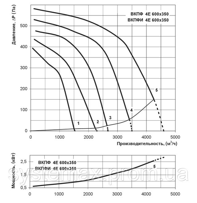 Аэродинамические характеристики Вентс ВКПФ 4Е 600х350 (аэродинамика, диаграмма)