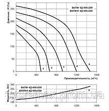 ВЕНТС ВКПФ 4Д 400х200 (VENTS VKPF 4D 400x200) - вентилятор канальный прямоугольный , фото 2