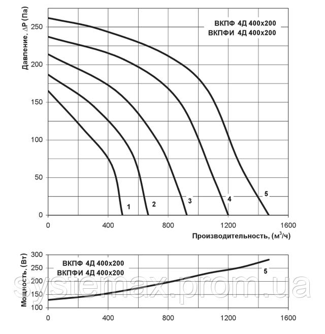 Аэродинамические характеристики Вентс ВКПФ 4Д 400х200 (аэродинамика, диаграмма)