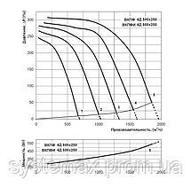 ВЕНТС ВКПФ 4Д 500х250 (VENTS VKPF 4D 500x250) - вентилятор канальный прямоугольный , фото 2