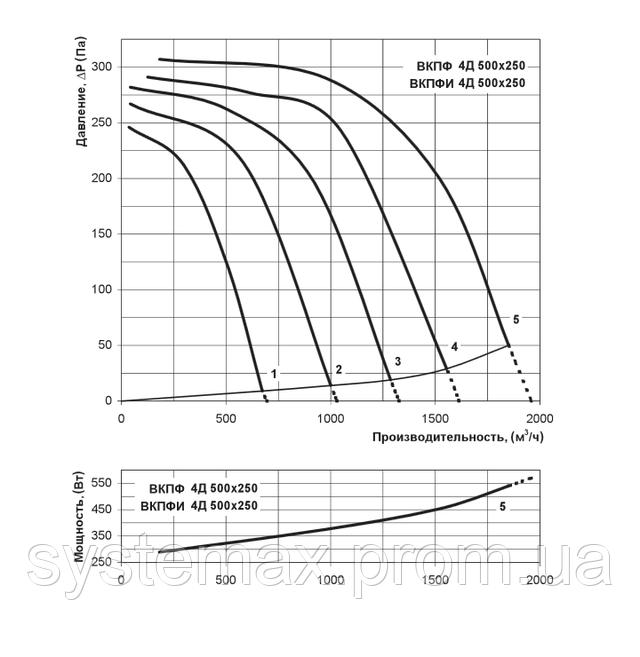Аэродинамические характеристики Вентс ВКПФ 4Д 500х250 (аэродинамика, диаграмма)