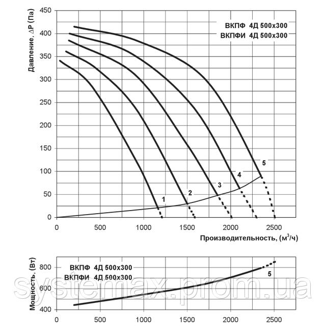Аэродинамические характеристики Вентс ВКПФ 4Д 500х300 (аэродинамика, диаграмма)