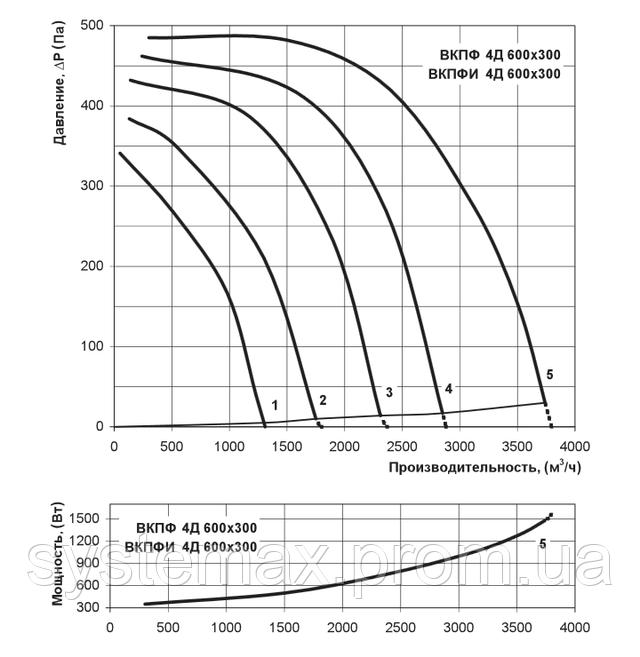 Аэродинамические характеристики Вентс ВКПФ 4Д 600х300 (аэродинамика, диаграмма)