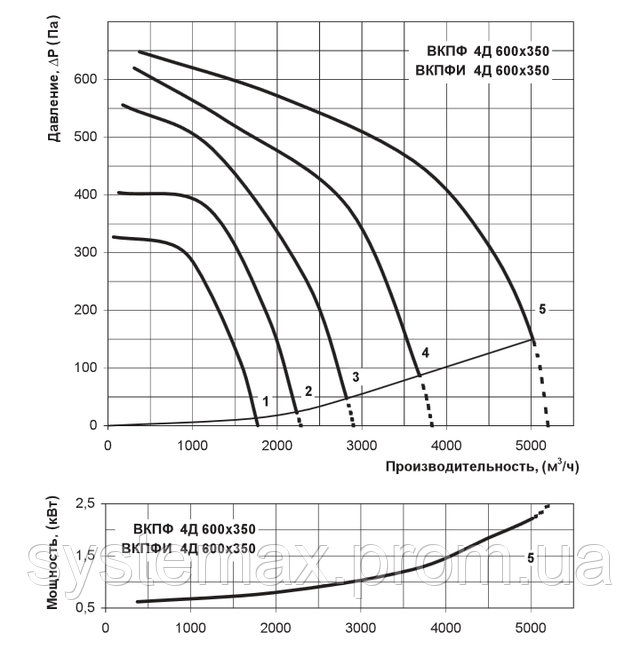 Аэродинамические характеристики Вентс ВКПФ 4Д 600х350 (аэродинамика, диаграмма)
