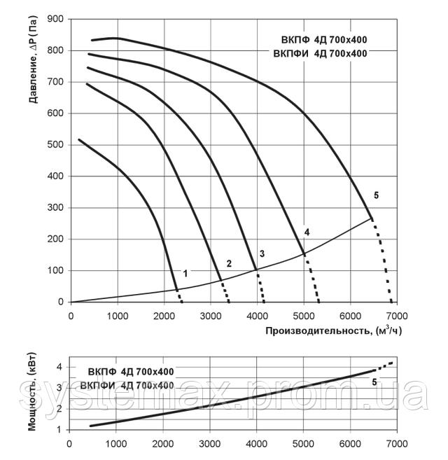 Аэродинамические характеристики Вентс ВКПФ 4Д 700х400 (аэродинамика, диаграмма)