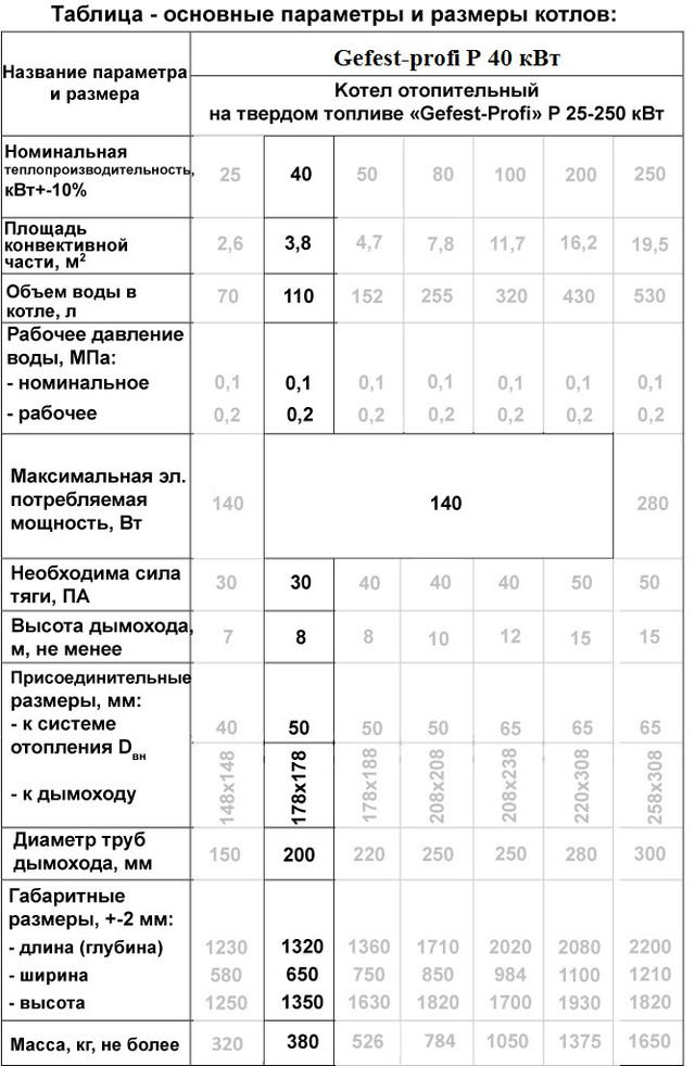 Gefest-profi P 40кВт