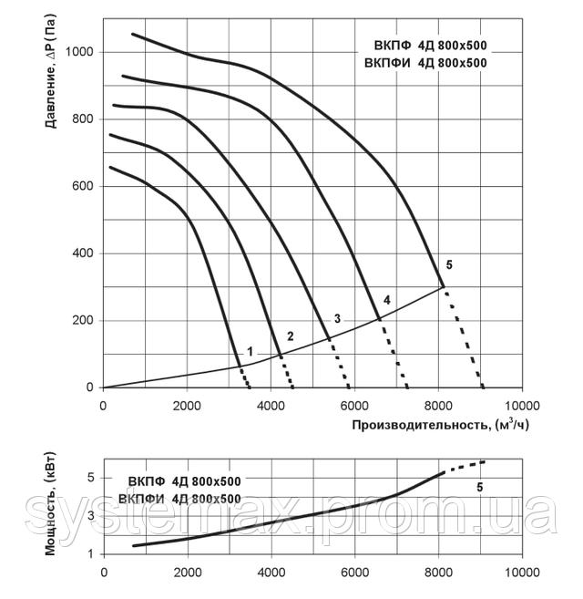 Аэродинамические характеристики Вентс ВКПФ 4Д 800х500 (аэродинамика, диаграмма)
