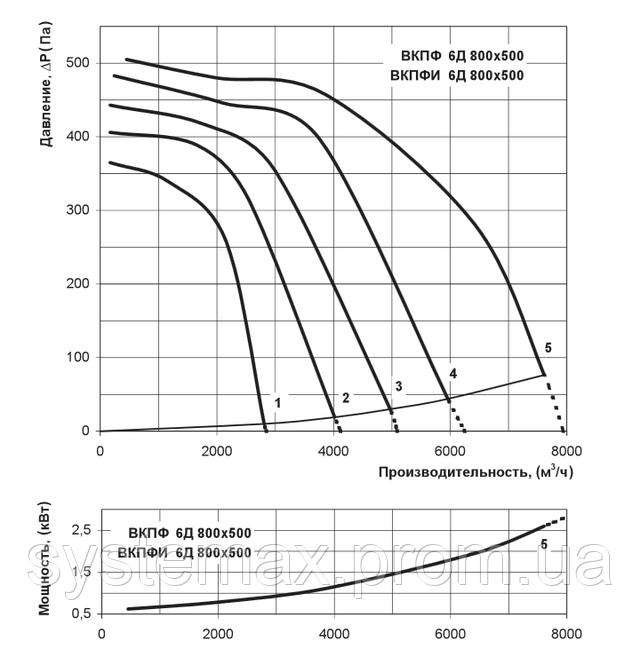 Аэродинамические характеристики Вентс ВКПФ 6Д 800х500 (аэродинамика, диаграмма)