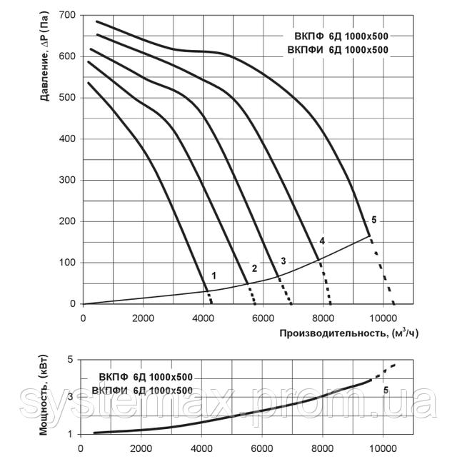 Аэродинамические характеристики Вентс ВКПФ 6Д 1000х500 (аэродинамика, диаграмма)