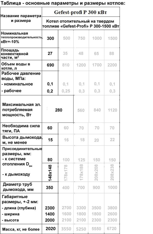 Твердотопливный котёл под факельную пеллетную горелку Gefest-profi Р (Гефест-профи П) 300 кВт