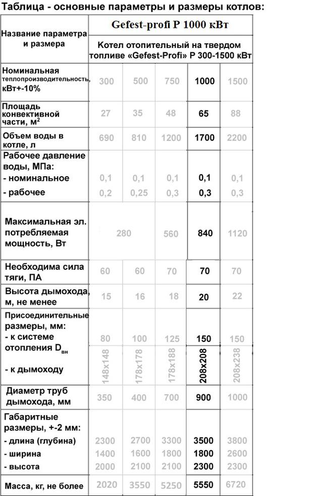 Твердотопливный котёл под факельную пеллетную горелку Gefest-profi Р (Гефест-профи П) 1000 кВт