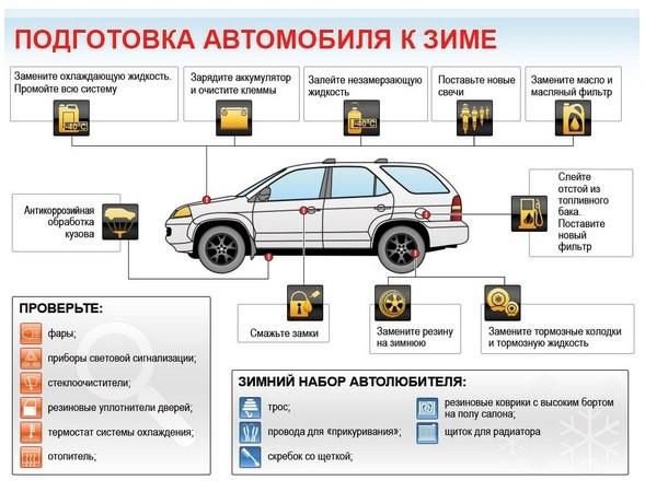 инфографика  ― готовим автомобиль к зиме