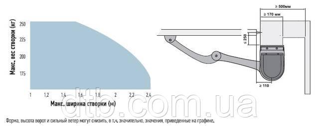 "Схема установки и график ""вес-ширина"""