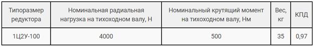 Технические характеристики редуктора Ц2У-100 и 1Ц2У картинка