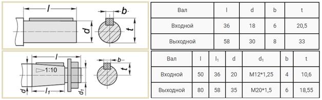 Присоединительные размеры валов редуктора 1Ц2У-100 и Ц2У-100 чертеж