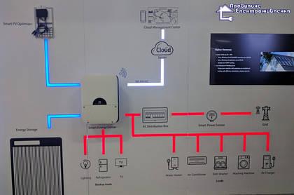 Компанія SolarEdge подає в суд на Huawei та Wattkraft